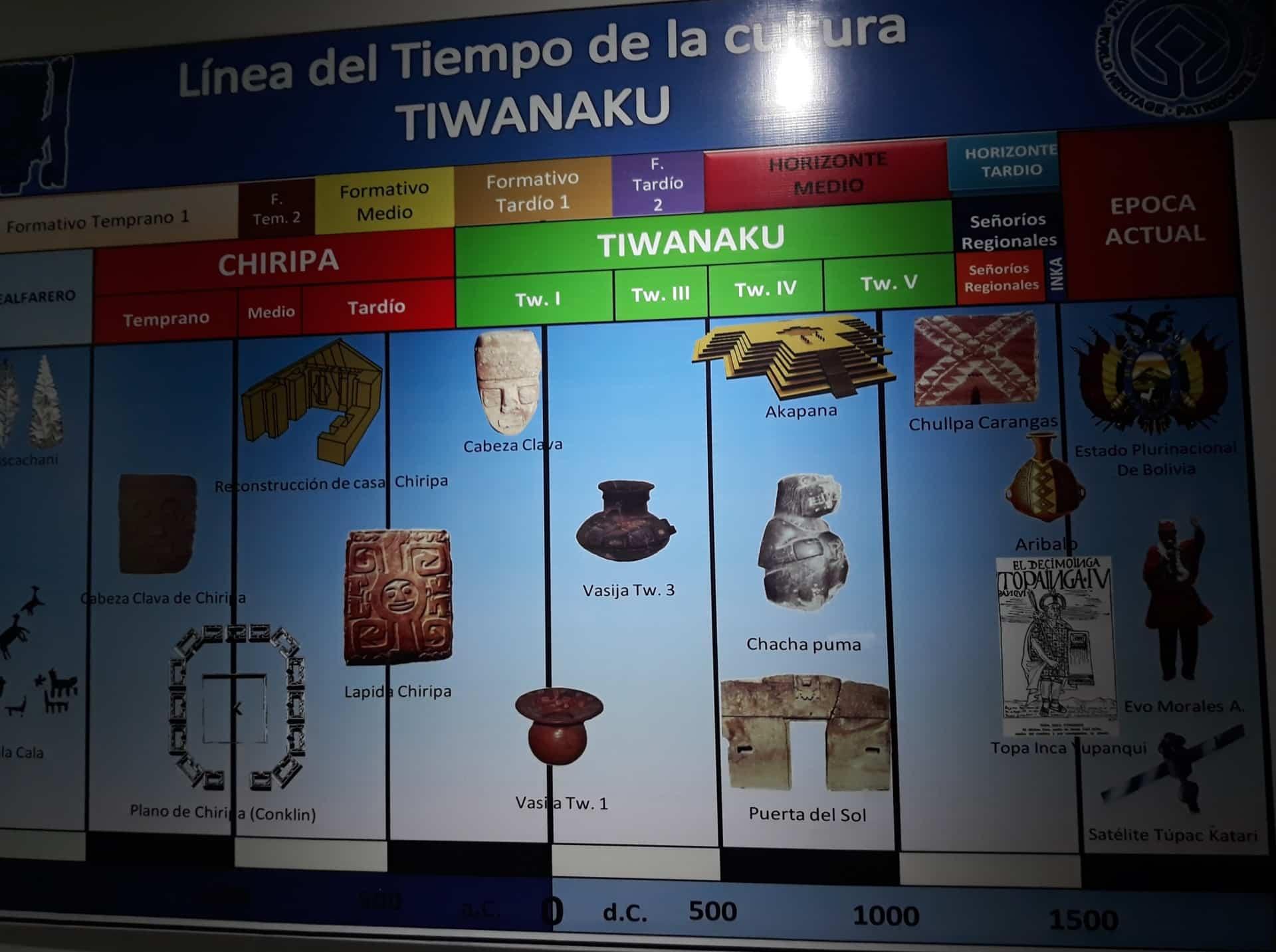 Frise Chronologique Céramique Tiwanaku